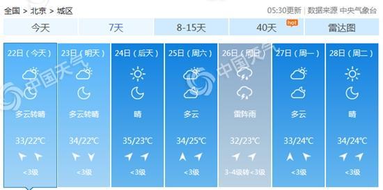 北京未来三天多云到晴为主天气炎热 西部北部今有分散雷雨