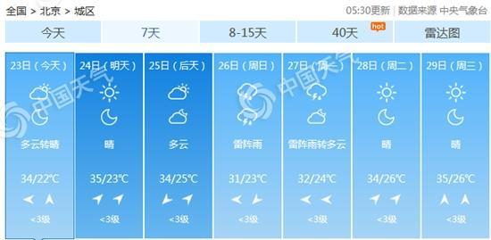 北京今明气温步步高明天或现高温 周末降雨降温