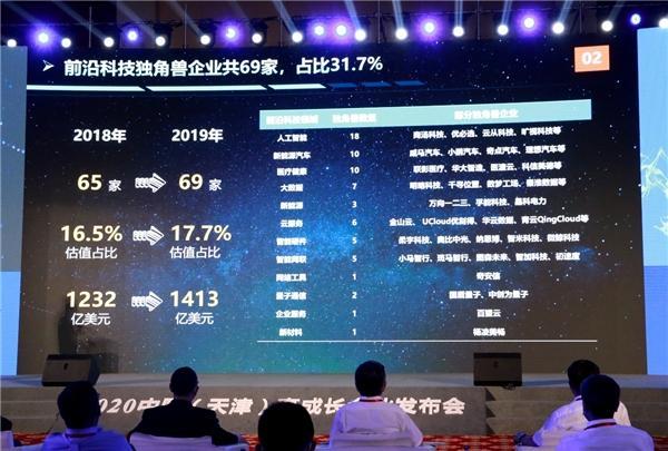字节跳动、滴滴出行、百望云获评中国独角兽 持续引领行业新风向