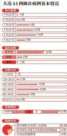 大连累计确诊新冠肺炎病例44例 疫情波及5省份