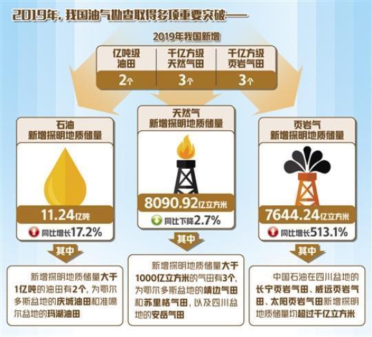 """中国油气更具""""底气""""!油气勘查开采投资大幅增长"""