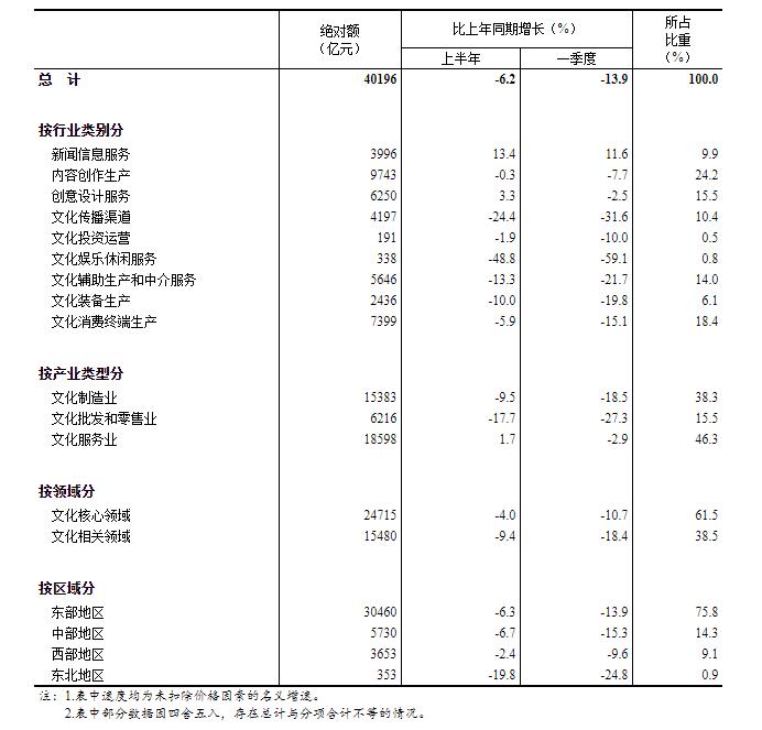 中国统计局公布上半年度全国性规模以上文化及有关产业公司营业收