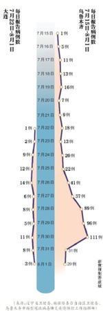 大连聚集性病例地区人员每3天测一次核酸