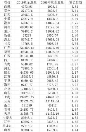 31省份资金总量10年变化:西藏、贵州等省份增长最快