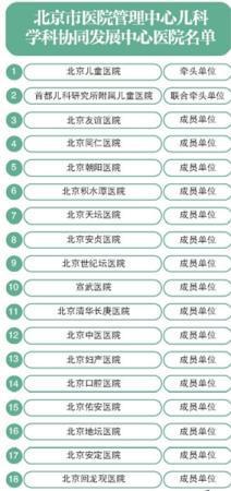 北京18家市属医院儿科联手 危重新生儿可及时转院