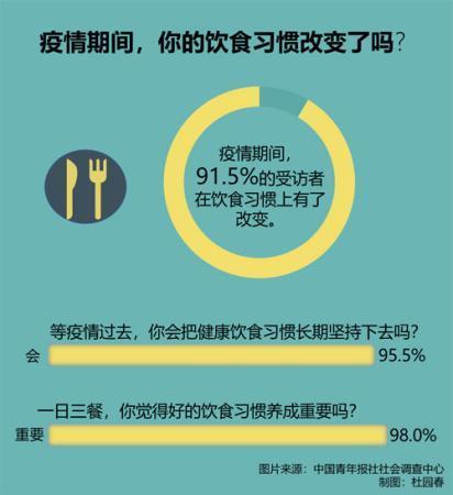 疫情期间,逾九成受访者在饮食习惯上有了改变