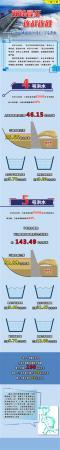 水库群联合调度 长江流域成功应对第4、5号洪水