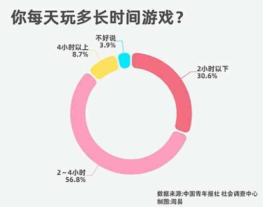过半受访者表示今年因为玩游戏视力下降