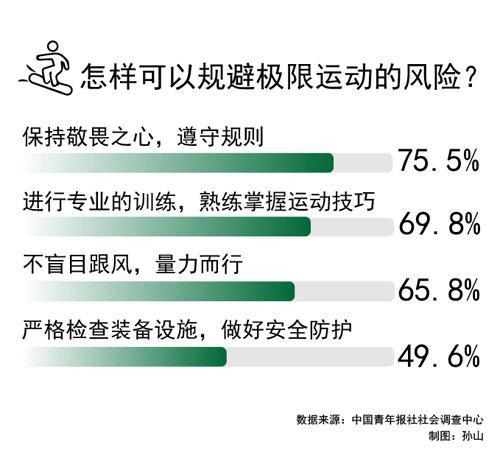 参与极限运动,75.5%的受访青年建议保持敬畏之心遵守规则