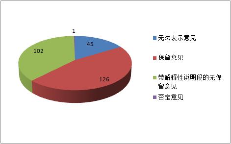 2019年沪深两市有274家公司被出具非标报告(数据来源:证监会)