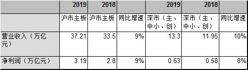 沪深上市公司最近两年业绩情况(数据来源:上交所、深交所)