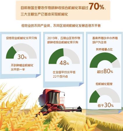 不同产业、不同区域间发展不平衡 农业机械化瞄准三大领域补短板
