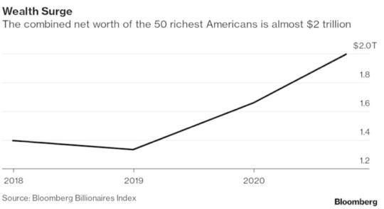 北美观察丨疫情下的美国经济:最富50人财富可敌一半人口 富豪坐享救市成果