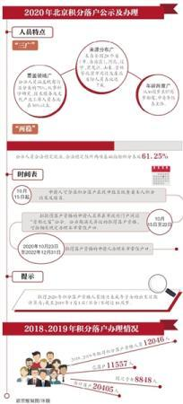 6032人拟获北京积分落户资格