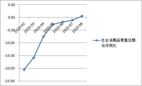 8月消费增速年内首次转正,9月有望继续加快(%)(数据来源:Wind资讯)