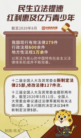 民生立法提速 青年收获发展红利