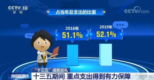 """""""十三五""""期间 我国经济稳步增长、财政实力持续增强、人民生活不断改善"""