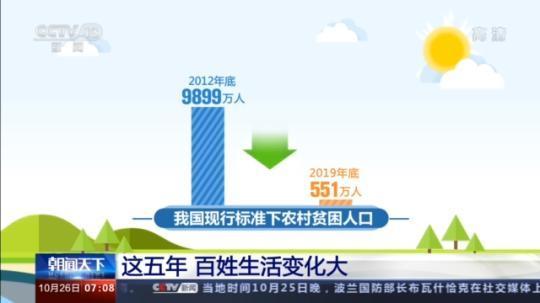 """新增就业6000万 旅游消费不断升级……""""十三五""""这五年百姓生活变化大"""