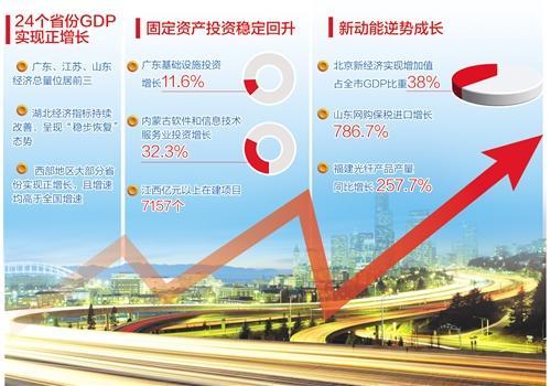 """29省份公布前三季度""""成绩单"""" 各地经济展现复苏活力"""