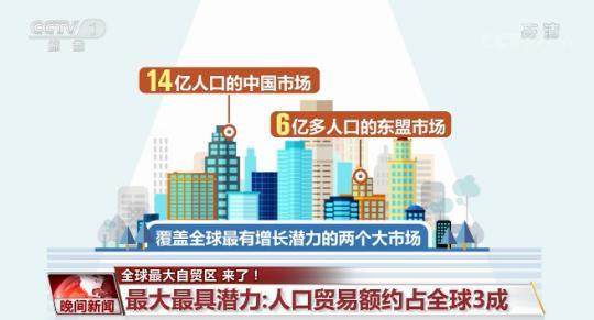 全球最大自贸区最具潜力:人口贸易额约占全球3成