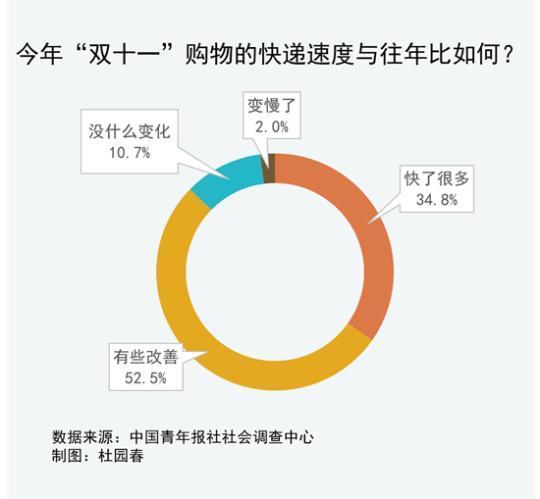 """93.5%受访者对今年""""双11""""快递速度表示满意图片"""