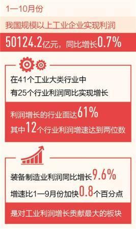 前10月规上工业企业利润增长0.7%