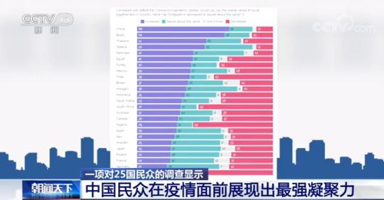 <font color='59'>华宇平台在线申请注册线路:一项对25国民众的调查显示:中国</font>