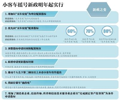 北京明年60%新能源指标优先配置无车家庭