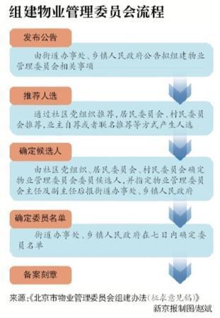 北京:物管会可组织业主选聘、解聘物业