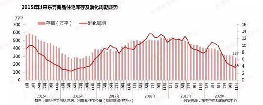 """""""茶水费""""乱象下的东莞楼市:成交量涨五成 库存创新低"""