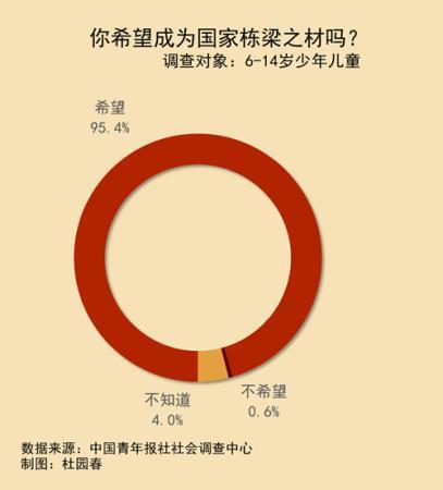 """98.0%受访少年儿童立志""""为中华之崛起而读书"""""""