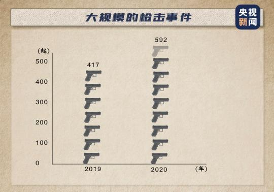 """砰砰砰!平均每天108声枪响背后 美国这种社会""""顽疾""""无从��愈"""