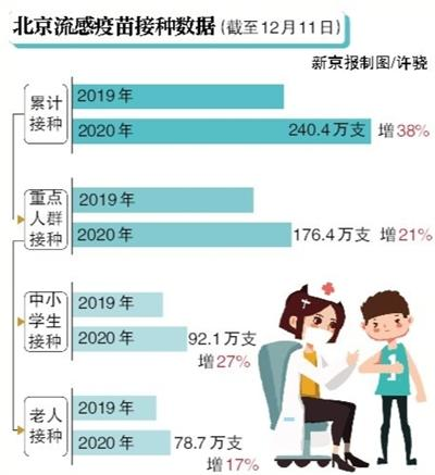 北京已累计接种流感疫苗240.4万支图片