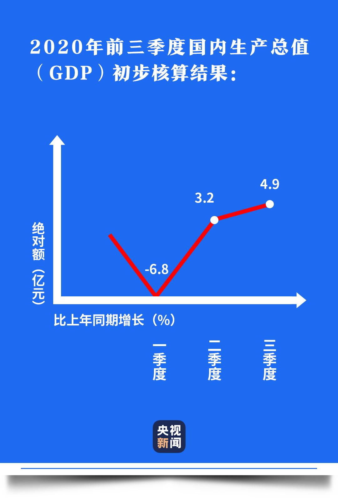 中国经济盘点丨这条V型曲线,真给力!