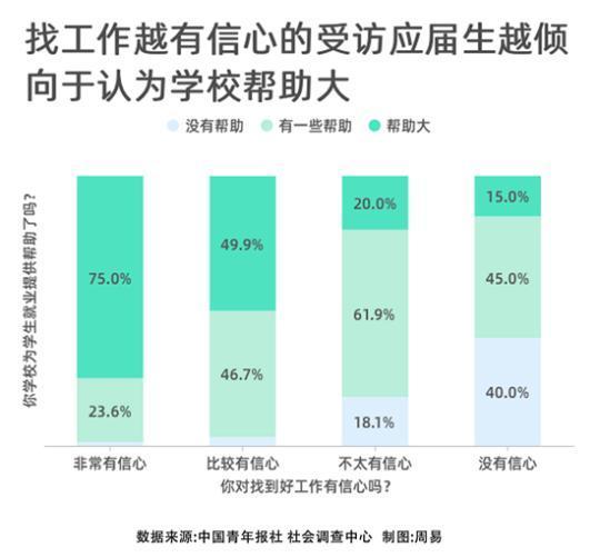 调查显示:73.9%受访应届生对于找到好工作有信心