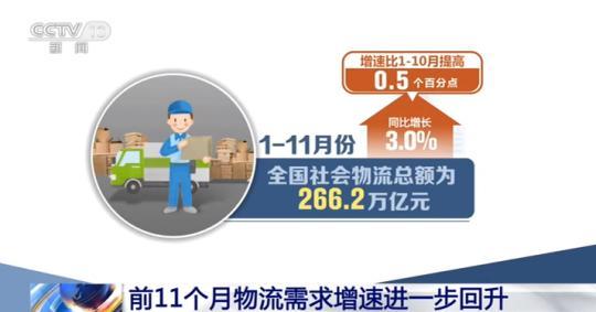我国物流需求继续回升 货运量连续多月保持正增长
