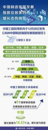 中国制造强国发展指数位居第四 增长态势明显