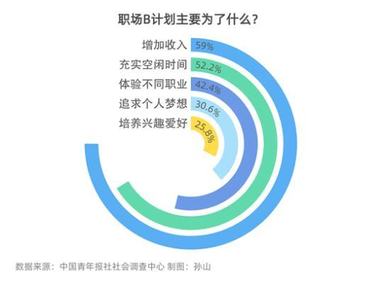 90.7%受访职场青年有职场B计划