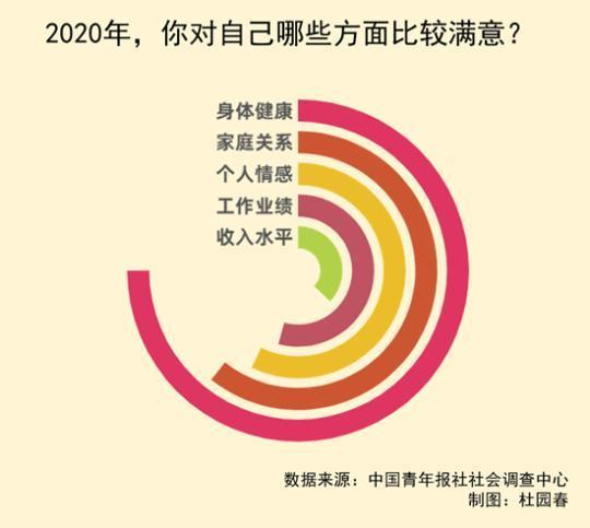 盘点2020 受访青年最满意身体健康和家庭关系