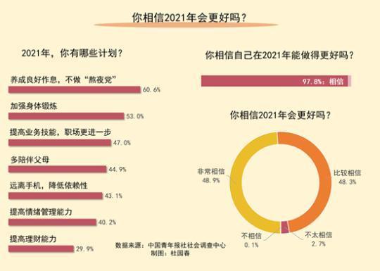 展望2021 97.8%受访青年相信自己会做得更好
