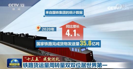 铁路货运量周转量双双位居世界第一