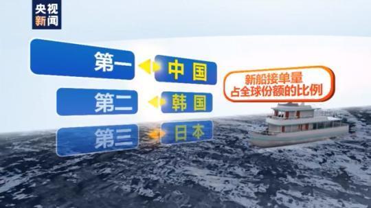 时隔两年重回全球第一!中国新船接单量占全球份额48.8%