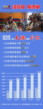 """<font color='59'>华宇在线账户注册入口:中国宝""""藏""""   富起来的西藏人</font>"""