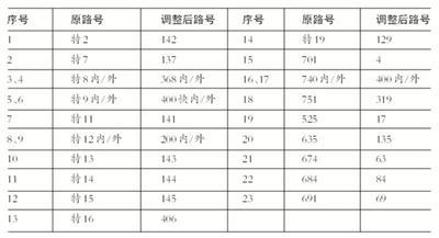 北京843个公交站名下周六起调整
