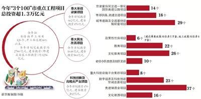 北京今年将续建15条地铁 涉及3号线14号线等