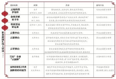 春节期间,香山、玉渊潭、北京植物园票量充足