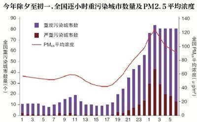 春节期间为何污染频发?烟花爆竹燃放的短时影响极大