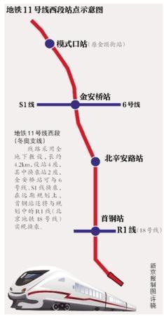 北京地铁冬奥支线正式复工 全线4站已有3站结构封顶