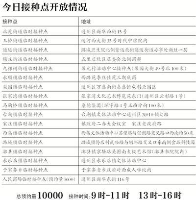 北京通州疫苗接种点今起增加至17个