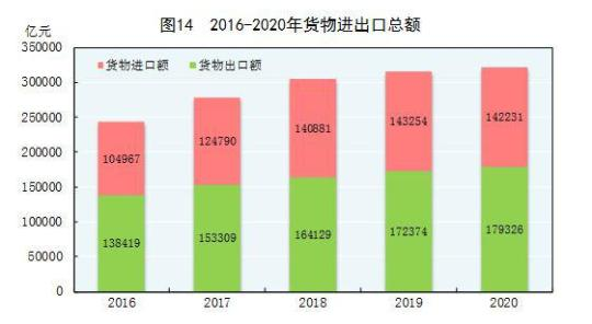 国家统计局:2020年货物进出口总额321557亿元 比上年增长1.9%